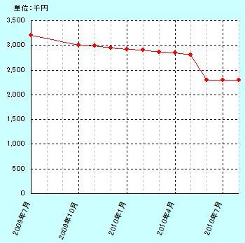 201008gurafu.jpg