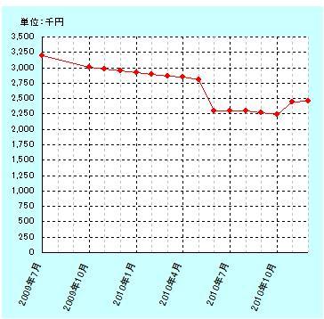 201012gurafu.jpg