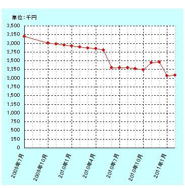 201102gurafu.jpg